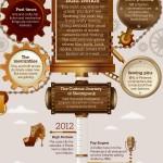 La tendencia steampunk según IBM